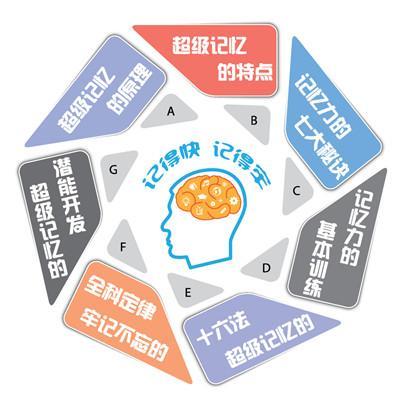 记忆训练课程-非常记忆超脑特训营7期插图